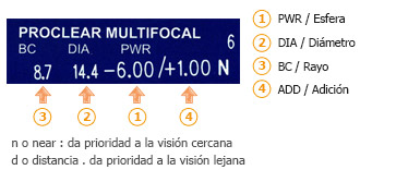 graduadas lentes