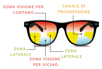 Zone visione e canale progressivo - lenti progressive Direct Optic ottico online