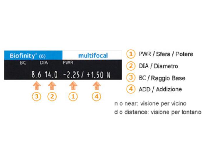 Foto de Biofinity Multifocal